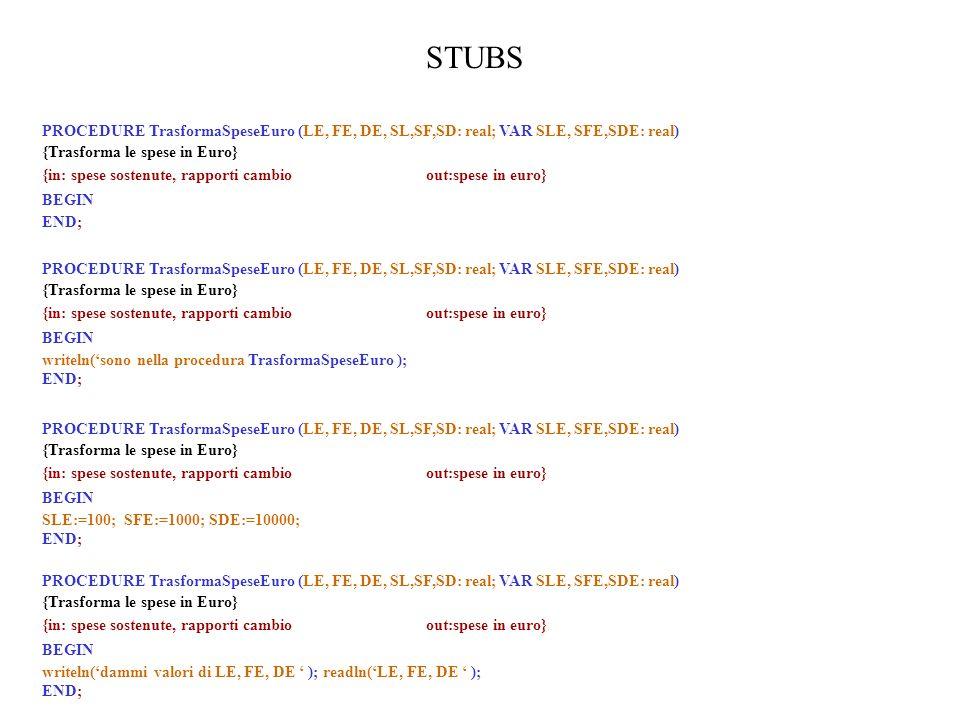 STUBS PROCEDURE TrasformaSpeseEuro (LE, FE, DE, SL,SF,SD: real; VAR SLE, SFE,SDE: real) {Trasforma le spese in Euro} {in: spese sostenute, rapporti cambioout:spese in euro} BEGIN writeln(sono nella procedura TrasformaSpeseEuro ); END; PROCEDURE TrasformaSpeseEuro (LE, FE, DE, SL,SF,SD: real; VAR SLE, SFE,SDE: real) {Trasforma le spese in Euro} {in: spese sostenute, rapporti cambioout:spese in euro} BEGIN END; PROCEDURE TrasformaSpeseEuro (LE, FE, DE, SL,SF,SD: real; VAR SLE, SFE,SDE: real) {Trasforma le spese in Euro} {in: spese sostenute, rapporti cambioout:spese in euro} BEGIN SLE:=100; SFE:=1000; SDE:=10000; END; PROCEDURE TrasformaSpeseEuro (LE, FE, DE, SL,SF,SD: real; VAR SLE, SFE,SDE: real) {Trasforma le spese in Euro} {in: spese sostenute, rapporti cambioout:spese in euro} BEGIN writeln(dammi valori di LE, FE, DE ); readln(LE, FE, DE ); END;