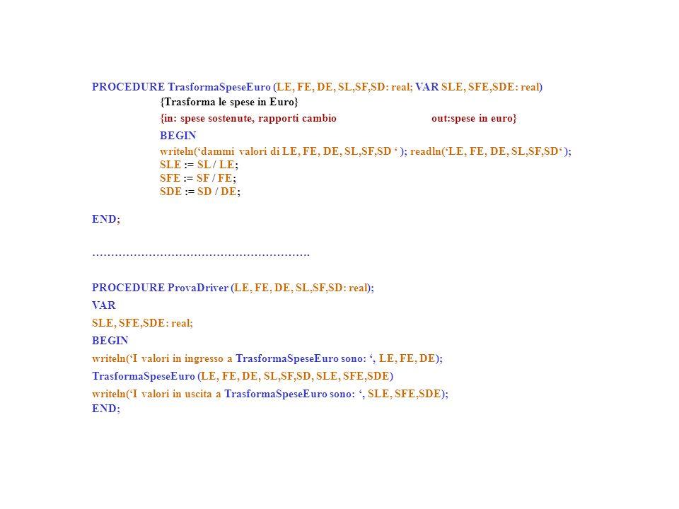 PROCEDURE TrasformaSpeseEuro (LE, FE, DE, SL,SF,SD: real; VAR SLE, SFE,SDE: real) {Trasforma le spese in Euro} {in: spese sostenute, rapporti cambioout:spese in euro} BEGIN writeln(dammi valori di LE, FE, DE, SL,SF,SD ); readln(LE, FE, DE, SL,SF,SD ); SLE := SL / LE; SFE := SF / FE; SDE := SD / DE; END; ………………………………………………….