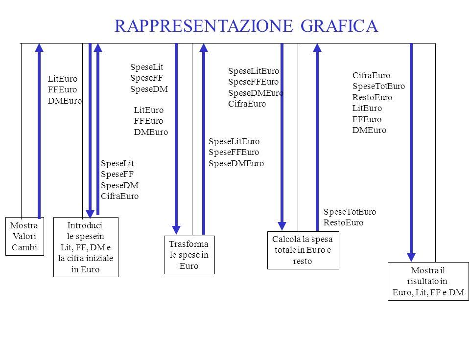 RAPPRESENTAZIONE GRAFICA Trasforma le spese in Euro Mostra Valori Cambi LitEuro FFEuro DMEuro Calcola la spesa totale in Euro e resto SpeseLit SpeseFF SpeseDM LitEuro FFEuro DMEuro SpeseLitEuro SpeseFFEuro SpeseDMEuro SpeseLitEuro SpeseFFEuro SpeseDMEuro CifraEuro SpeseTotEuro RestoEuro SpeseLit SpeseFF SpeseDM CifraEuro Introduci le spesein Lit, FF, DM e la cifra iniziale in Euro Mostra il risultato in Euro, Lit, FF e DM CifraEuro SpeseTotEuro RestoEuro LitEuro FFEuro DMEuro