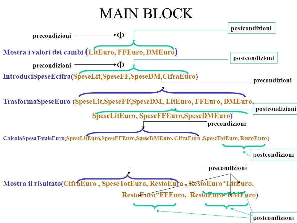 MAIN BLOCK precondizioni postcondizioni precondizioni postcondizioni Mostra i valori dei cambi ( LitEuro, FFEuro, DMEuro ) IntroduciSpeseEcifra(SpeseLit,SpeseFF,SpeseDM,CifraEuro) TrasformaSpeseEuro (SpeseLit,SpeseFF,SpeseDM, LitEuro, FFEuro, DMEuro, SpeseLitEuro, SpeseFFEuro,SpeseDMEuro) CalcolaSpesaTotaleEuro(SpeseLitEuro,SpeseFFEuro,SpeseDMEuro, CifraEuro,SpeseTotEuro, RestoEuro ) Mostra il risultato(CifraEuro, SpeseTotEuro, RestoEuro, RestoEuro*LitEuro, RestoEuro*FFEuro, RestoEuro*DMEuro) precondizioni postcondizioni precondizioni