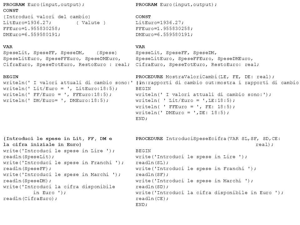 PROGRAM Euro(input,output); CONST {Introduci valori del cambio} LitEuro=1936.27; { Valute } FFEuro=1.955830258; DMEuro=6.559580191; VAR SpeseLit, SpeseFF, SpeseDM, {Spese} SpeseLitEuro, SpeseFFEuro, SpeseDMEuro, CifraEuro, SpeseTotEuro, RestoEuro : real; BEGIN writeln( I valori attuali di cambio sono: ); writeln( Lit/Euro = , LitEuro:18:5); writeln( FF/Euro = , FFEuro:18:5); writeln( DM/Euro= , DMEuro:18:5); PROGRAM Euro(input,output); CONST LitEuro=1936.27; FFEuro=1.955830258; DMEuro=6.559580191; VAR SpeseLit, SpeseFF, SpeseDM, SpeseLitEuro, SpeseFFEuro, SpeseDMEuro, CifraEuro, SpeseTotEuro, RestoEuro: real; PROCEDURE MostraValoriCambi(LE, FE, DE: real); {in:rapporti di cambio out:mostra i rapporti di cambio} BEGIN writeln( I valori attuali di cambio sono: ); writeln( Lit/Euro = ,LE:18:5); writeln( FFEuro = , FE: 18:5); writeln( DMEuro = ,DE: 18:5); END; PROCEDURE IntroduciSpeseEcifra(VAR SL,SF, SD,CE: real); BEGIN write( Introduci le spese in Lire ); readln(SL); write( Introduci le spese in Franchi ); readln(SF); write( Introduci le spese in Marchi ); readln(SD); write( Introduci la cifra disponibile in Euro ); readln(CE); END; {Introduci le spese in Lit, FF, DM e la cifra iniziale in Euro} write( Introduci le spese in Lire ); readln(SpeseLit); write( Introduci le spese in Franchi ); readln(SpeseFF); write( Introduci le spese in Marchi ); readln(SpeseDM); write( Introduci la cifra disponibile in Euro ); readln(CifraEuro);