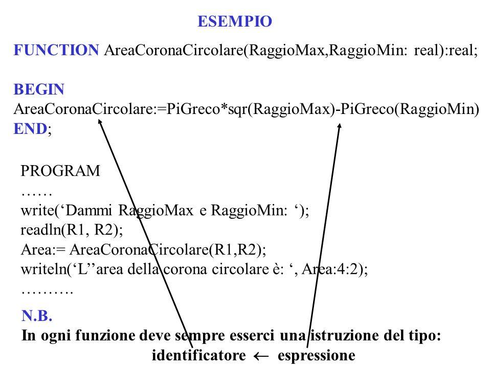 ESEMPIO FUNCTION AreaCoronaCircolare(RaggioMax,RaggioMin: real):real; BEGIN AreaCoronaCircolare:=PiGreco*sqr(RaggioMax)-PiGreco(RaggioMin) END; PROGRA