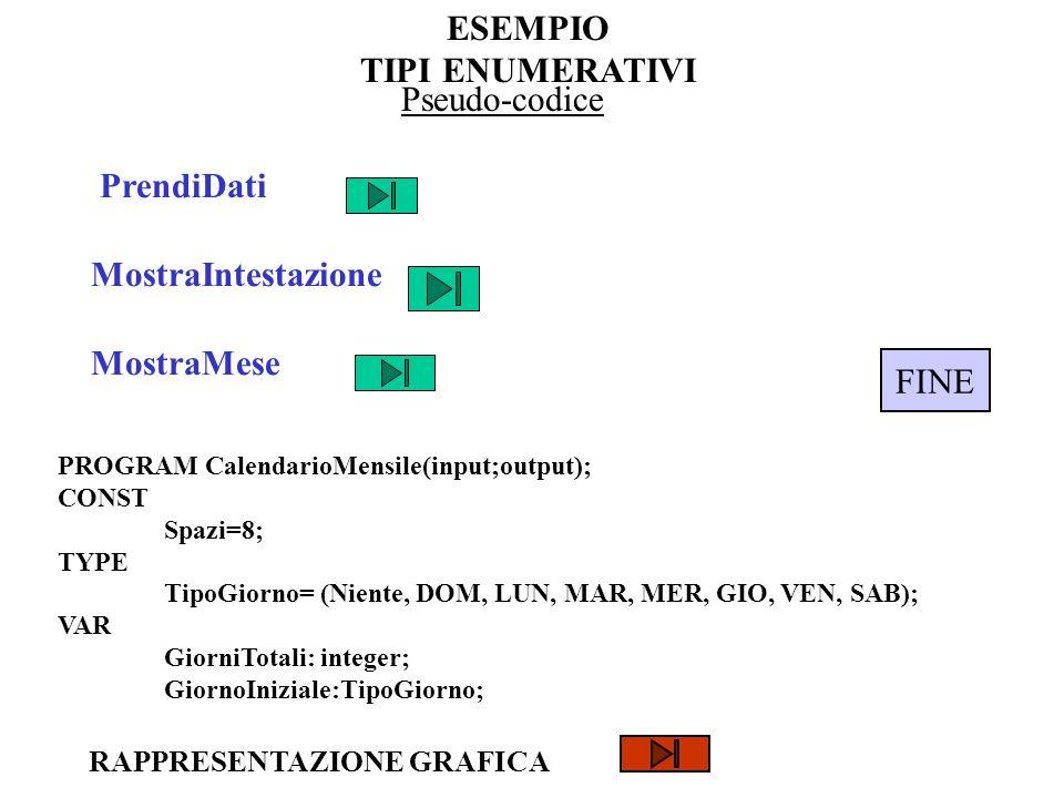 ESEMPIO TIPI ENUMERATIVI Pseudo-codice PrendiDati MostraIntestazione MostraMese PROGRAM CalendarioMensile(input;output); CONST Spazi=8; TYPE TipoGiorn