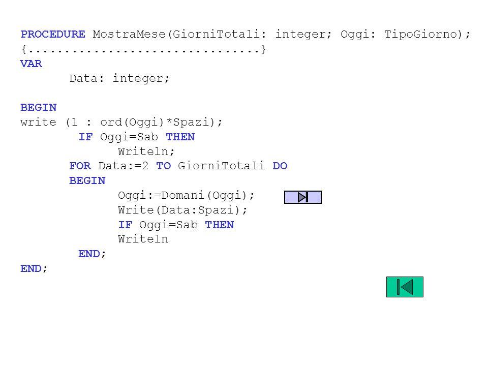 PROCEDURE MostraMese(GiorniTotali: integer; Oggi: TipoGiorno); {................................} VAR Data: integer; BEGIN write (1 : ord(Oggi)*Spazi)