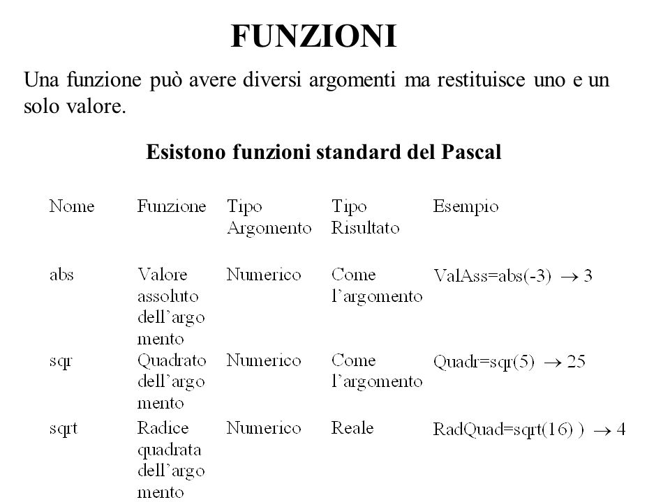 FUNZIONI Una funzione può avere diversi argomenti ma restituisce uno e un solo valore. Esistono funzioni standard del Pascal