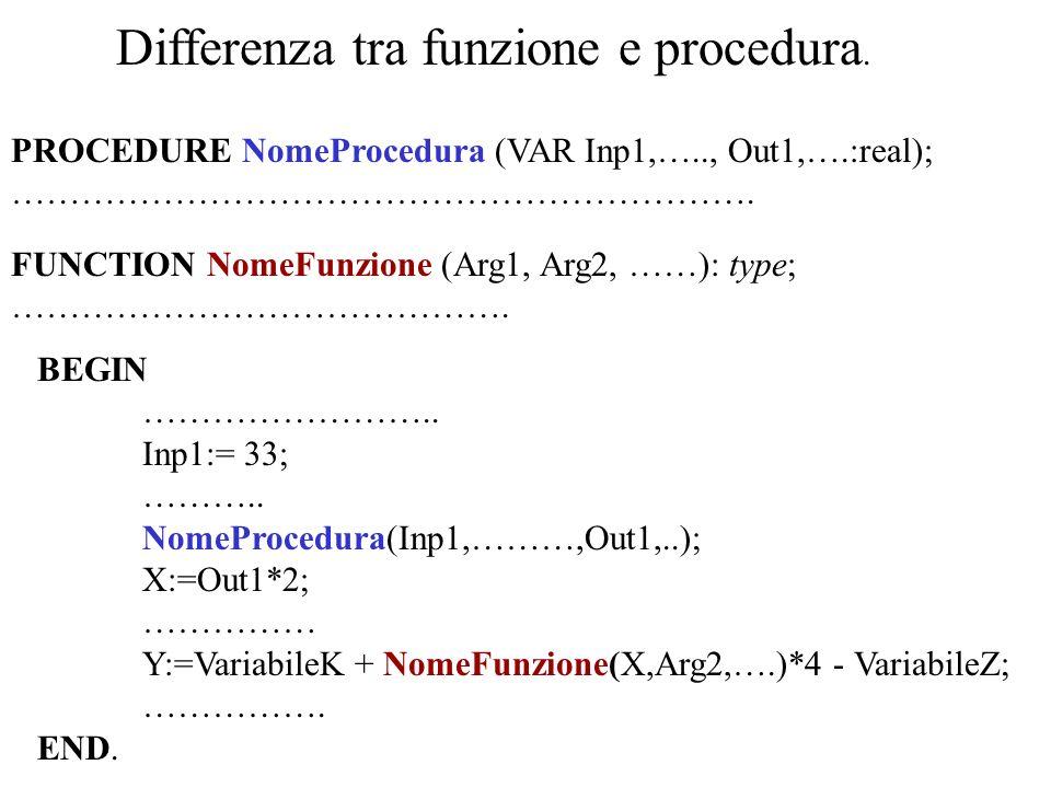 Sintassi di FUNCTION FUNCTION NomeFunzione ( Arg1,… ) : FUNCTION ( ) Lista parametri formali identificatore : TYPE identificatore Blocco ; Le chiamate delle variabili sono quasi sempre fatte per valore.