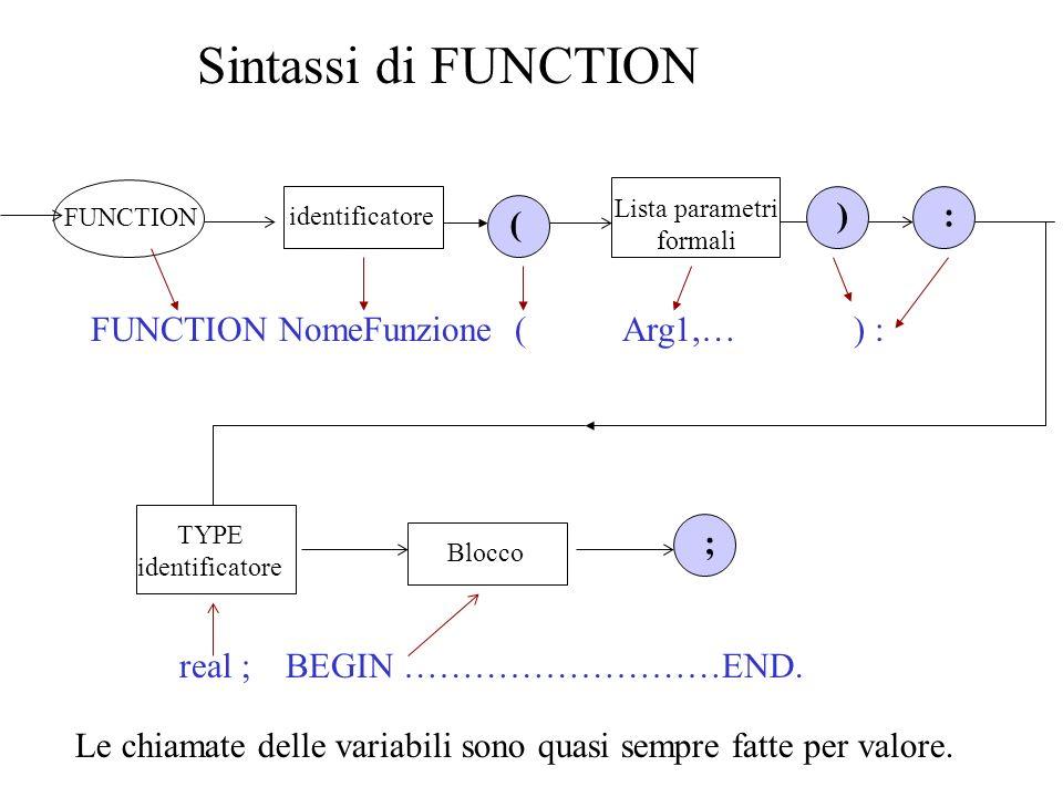 Sintassi di FUNCTION FUNCTION NomeFunzione ( Arg1,… ) : FUNCTION ( ) Lista parametri formali identificatore : TYPE identificatore Blocco ; Le chiamate