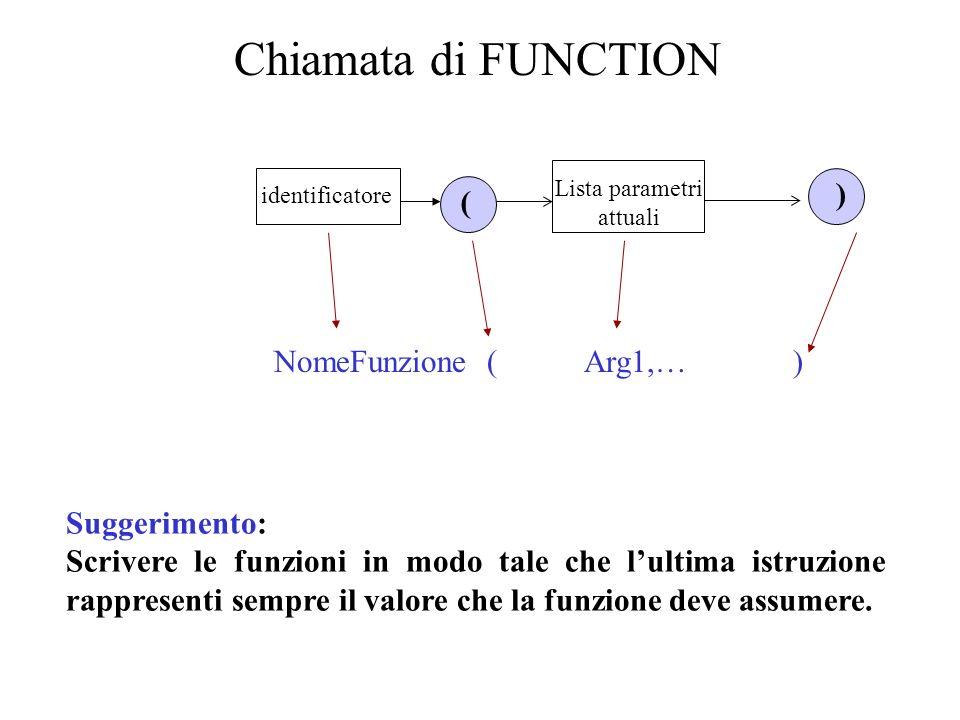 ESEMPIO FUNCTION AreaCoronaCircolare(RaggioMax,RaggioMin: real):real; BEGIN AreaCoronaCircolare:=PiGreco*sqr(RaggioMax)-PiGreco(RaggioMin) END; PROGRAM …… write(Dammi RaggioMax e RaggioMin: ); readln(R1, R2); Area:= AreaCoronaCircolare(R1,R2); writeln(Larea della corona circolare è:, Area:4:2); ……….