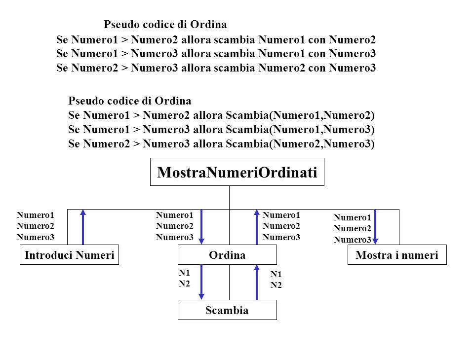 Pseudo codice di Ordina Se Numero1 > Numero2 allora scambia Numero1 con Numero2 Se Numero1 > Numero3 allora scambia Numero1 con Numero3 Se Numero2 > N