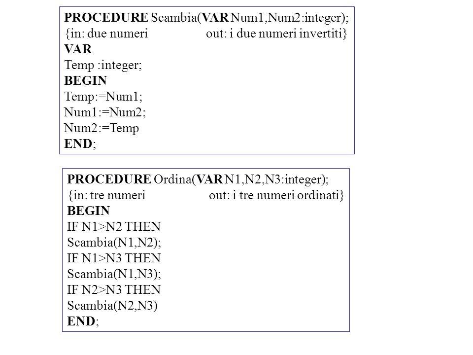 PROCEDURE Ordina(VAR N1,N2,N3:integer); {in: tre numeriout: i tre numeri ordinati} BEGIN IF N1>N2 THEN Scambia(N1,N2); IF N1>N3 THEN Scambia(N1,N3); I