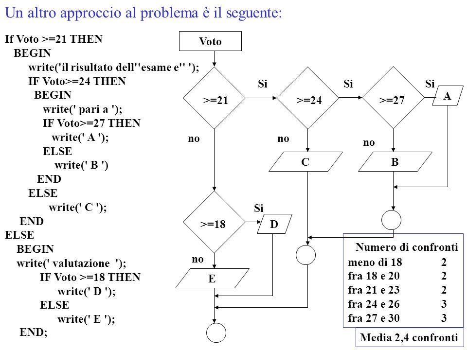 Un altro approccio al problema è il seguente: Numero di confronti meno di 182 fra 18 e 202 fra 21 e 232 fra 24 e 263 fra 27 e 303 Media 2,4 confronti