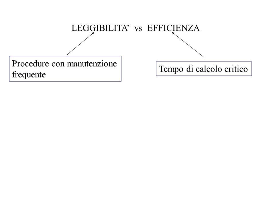 LEGGIBILITA vs EFFICIENZA Procedure con manutenzione frequente Tempo di calcolo critico