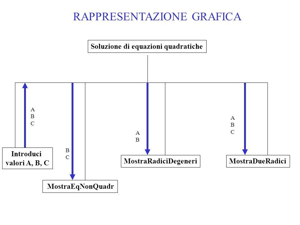 RAPPRESENTAZIONE GRAFICA Introduci valori A, B, C MostraRadiciDegeneri ABCABC MostraDueRadici MostraEqNonQuadr BCBC ABAB ABCABC Soluzione di equazioni