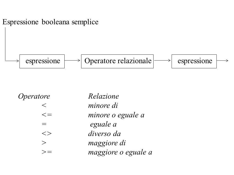 Espressione booleana semplice Operatore relazionaleespressione OperatoreRelazione < minore di <=minore o eguale a = eguale a <>diverso da >maggiore di