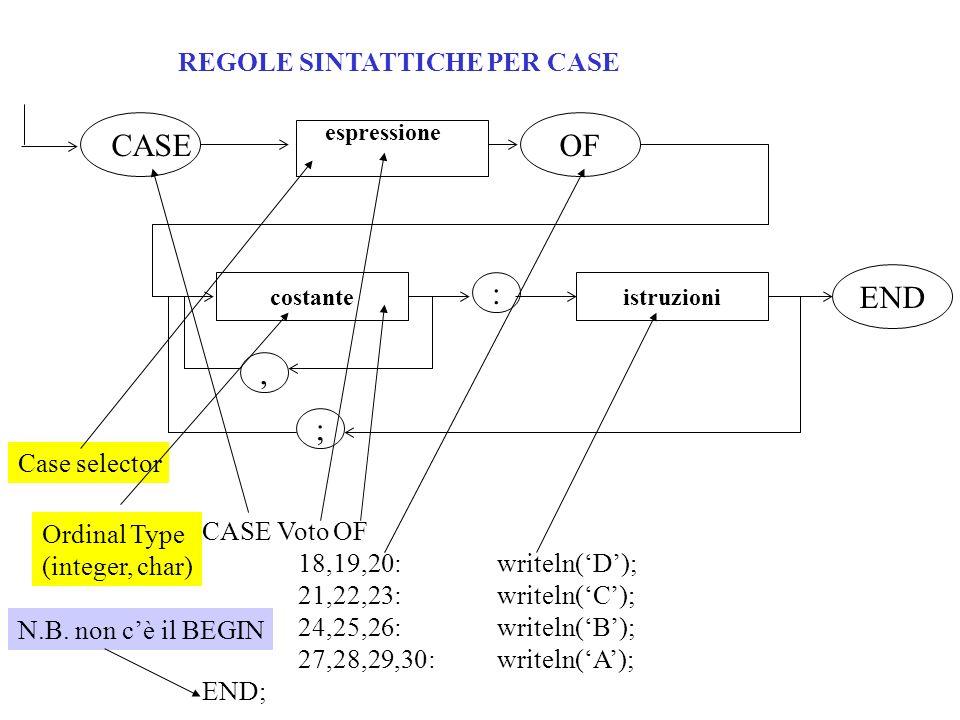 REGOLE SINTATTICHE PER CASE espressione CASE OF istruzionicostante : END, ; CASE Voto OF 18,19,20: writeln(D); 21,22,23: writeln(C); 24,25,26: writeln