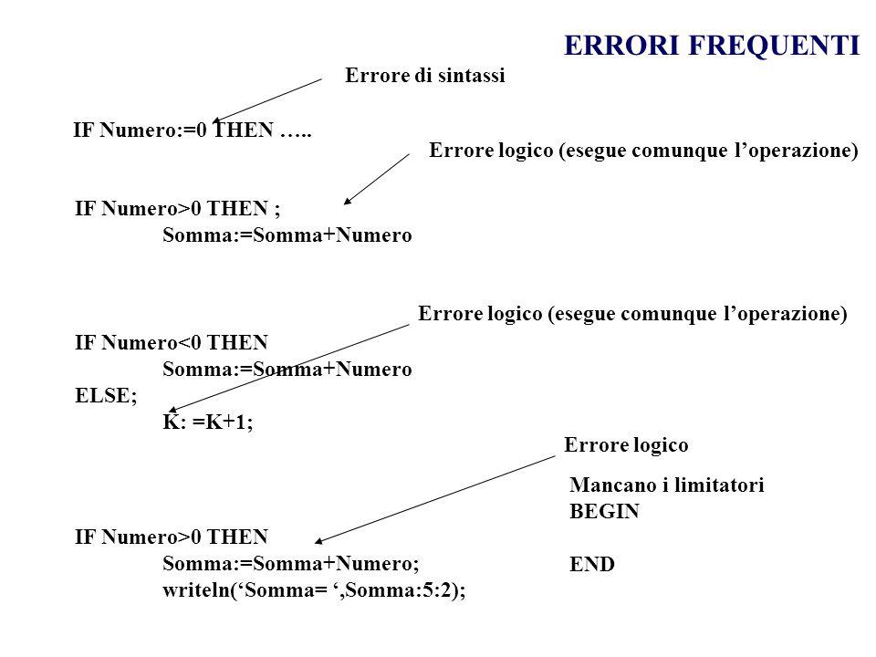 ERRORI FREQUENTI IF Numero:=0 THEN ….. Errore di sintassi IF Numero>0 THEN ; Somma:=Somma+Numero Errore logico (esegue comunque loperazione) IF Numero