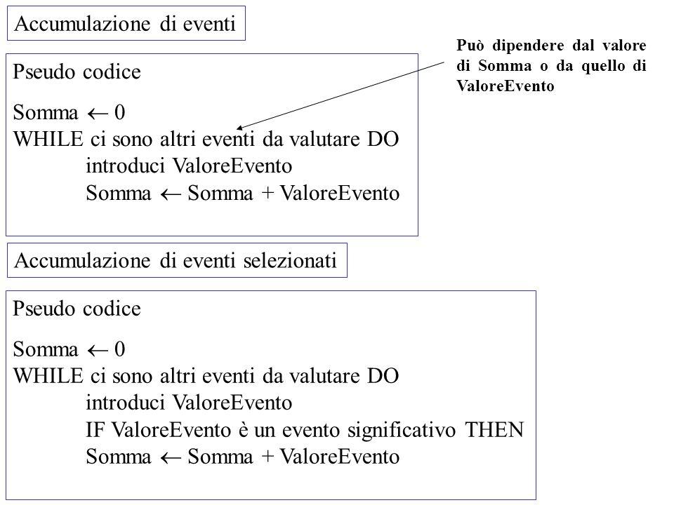 Accumulazione di eventi Pseudo codice Somma 0 WHILE ci sono altri eventi da valutare DO introduci ValoreEvento Somma Somma + ValoreEvento Può dipender