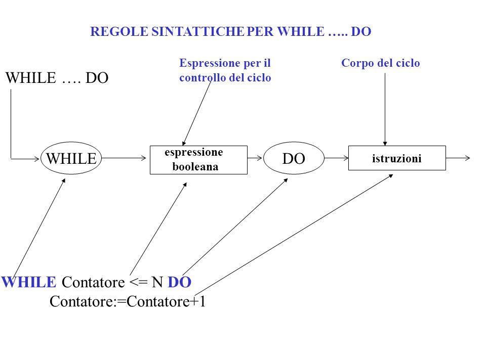 CICLI ANNIDATI Sono cicli annidati quei cicli contenuti in altri cicli più esterni.