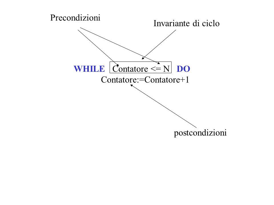 ESEMPIO Somma:=0; Contatore:=0; WHILE Contatore>=5 DO BEGIN Contatore:=Contatore+1; Somma:=Somma+Contatore; writeln(Contatore:5, Somma:5) END; writeln(FINE); Passo di computazioneContatoreSomma 000 111 223 336 4410 5515