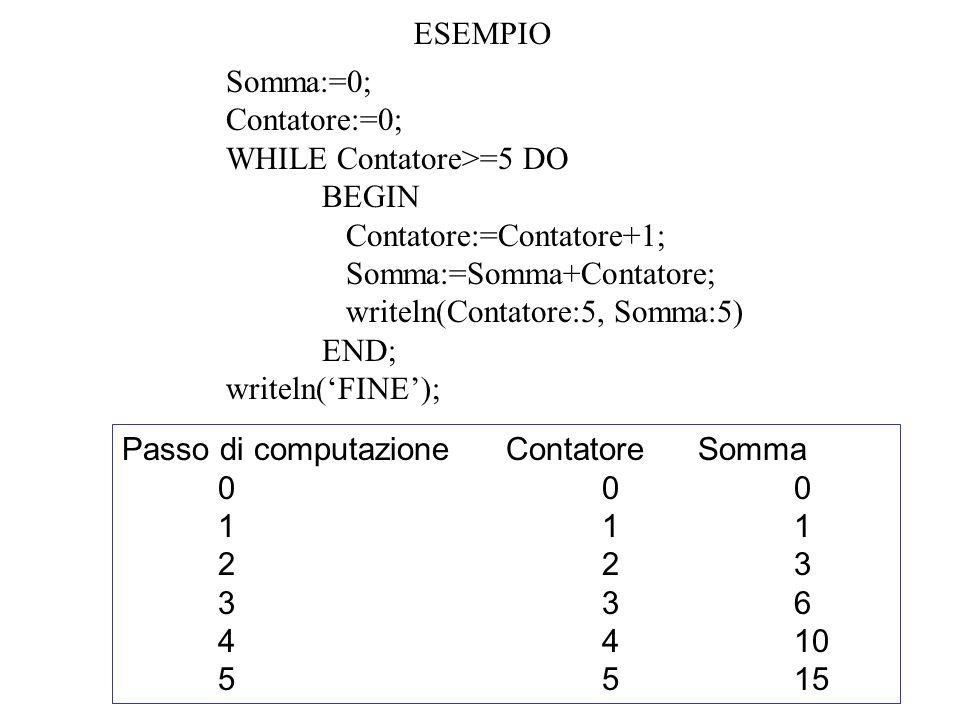 ESEMPIO Somma:=0; Contatore:=0; WHILE Contatore>=5 DO BEGIN Contatore:=Contatore+1; Somma:=Somma+Contatore; writeln(Contatore:5, Somma:5) END; writeln