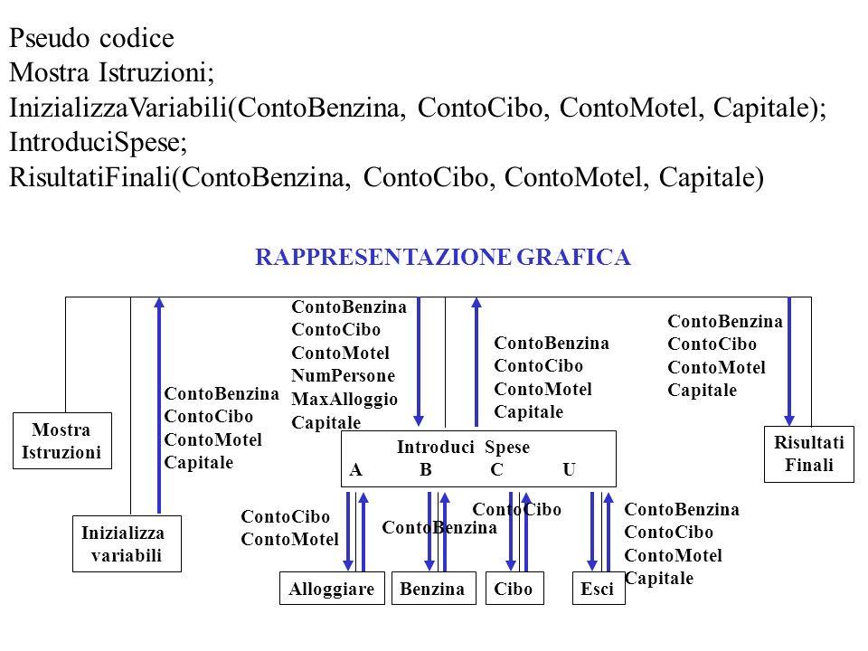 Pseudo codice Mostra Istruzioni; InizializzaVariabili(ContoBenzina, ContoCibo, ContoMotel, Capitale); IntroduciSpese; RisultatiFinali(ContoBenzina, Co