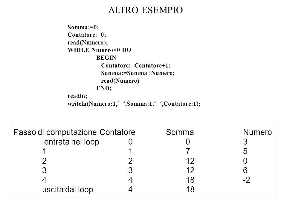 Somma:=0; Contatore:=0; Passo:=0; WHILE Passo<>5 DO BEGIN Passo:= Passo+1; read(Numero); IF Numero<=0 THEN Contatore:=Contatore+1 ELSE Somma:=Somma+Numero END; readln; writeln(Somma:1,,Contatore:1); ALTRO ESEMPIO Passo di computazionePasso Numero ContatoreSomma entrata nel loop 0 303 11-213 22-423 3310213 440313 uscita dal loop50313