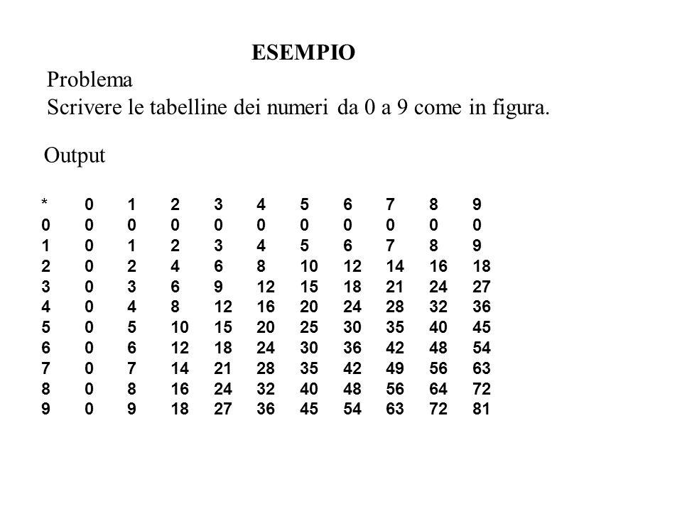 ESEMPIO Problema Scrivere le tabelline dei numeri da 0 a 9 come in figura. *0123456789 00000000000 10123456789 2024681012141618 30369121518212427 4048