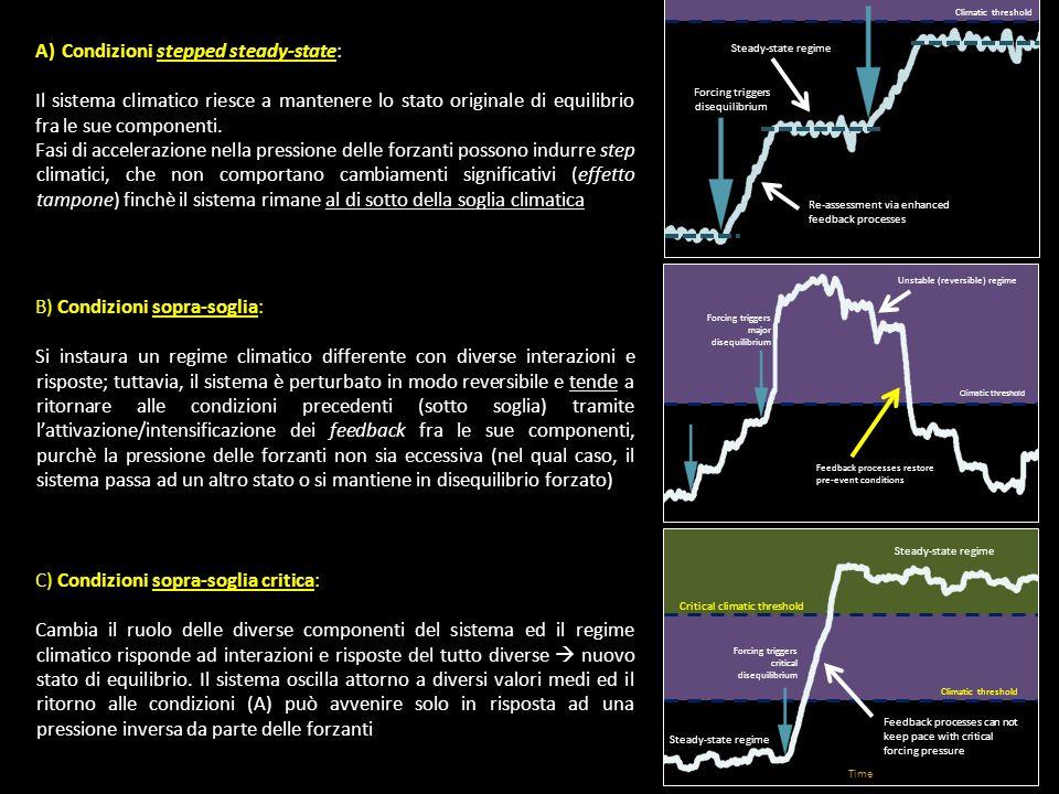 A)Condizioni stepped steady-state: Il sistema climatico riesce a mantenere lo stato originale di equilibrio fra le sue componenti. Fasi di accelerazio