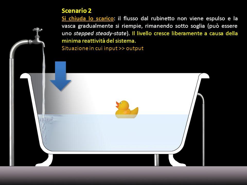 Scenario 2 Si chiuda lo scarico: il flusso dal rubinetto non viene espulso e la vasca gradualmente si riempie, rimanendo sotto soglia (può essere uno