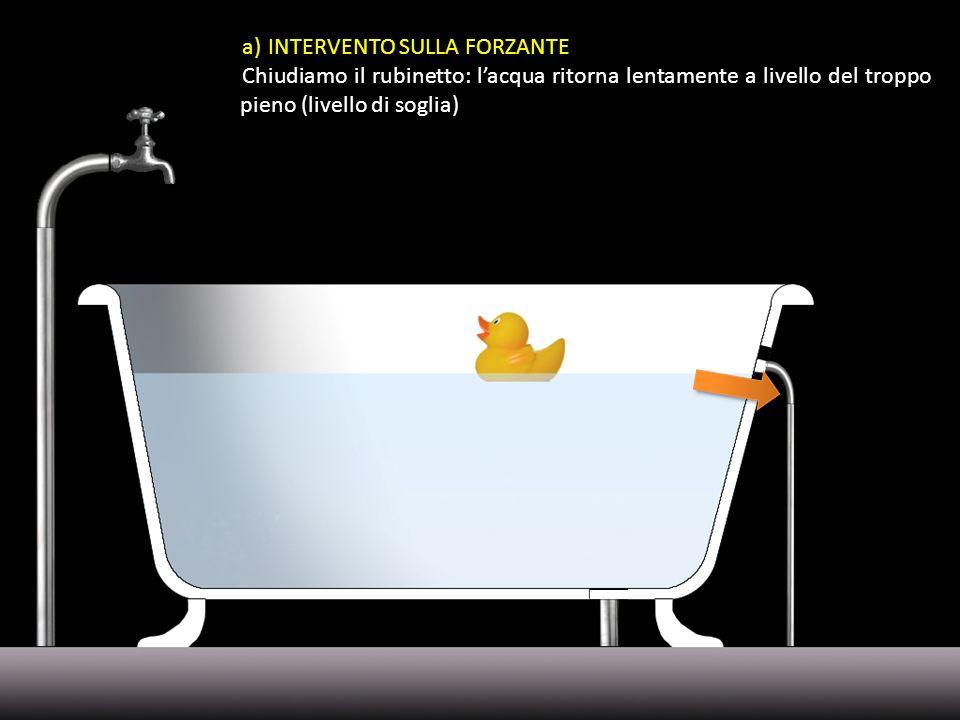 a)INTERVENTO SULLA FORZANTE Chiudiamo il rubinetto: lacqua ritorna lentamente a livello del troppo pieno (livello di soglia)