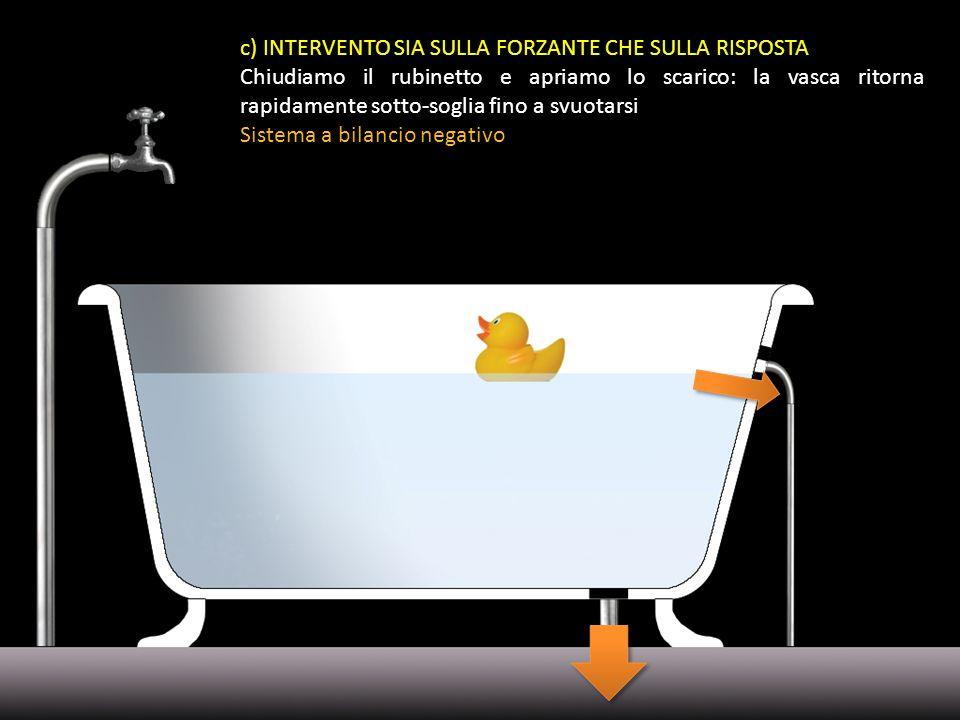 c) INTERVENTO SIA SULLA FORZANTE CHE SULLA RISPOSTA Chiudiamo il rubinetto e apriamo lo scarico: la vasca ritorna rapidamente sotto-soglia fino a svuo