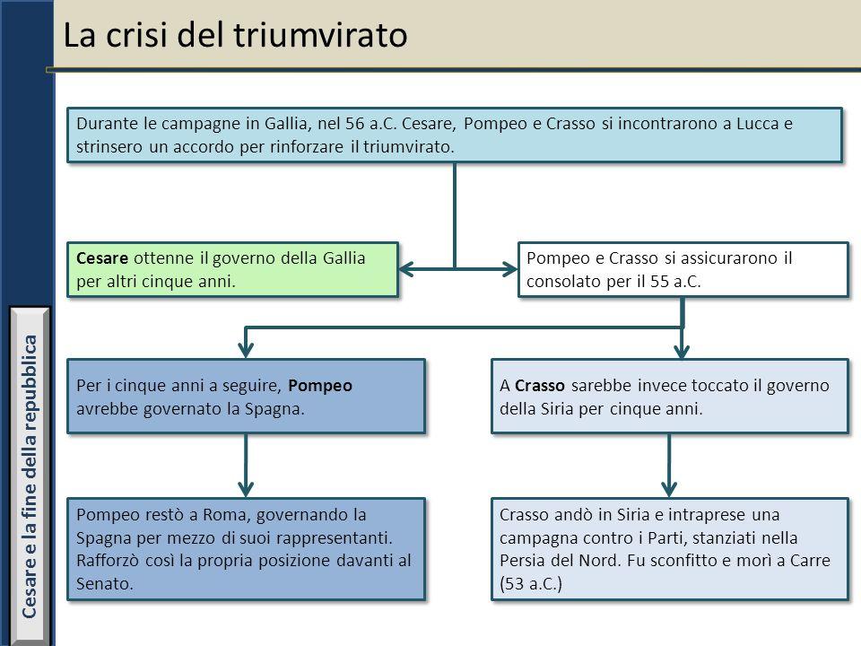 La crisi del triumvirato Durante le campagne in Gallia, nel 56 a.C. Cesare, Pompeo e Crasso si incontrarono a Lucca e strinsero un accordo per rinforz