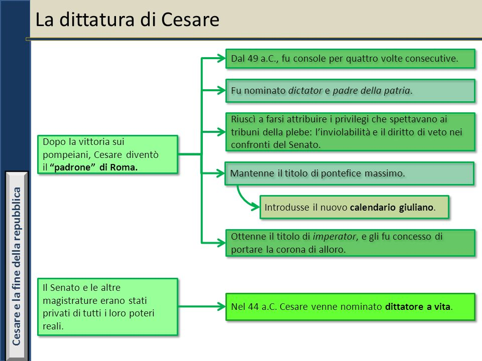 La dittatura di Cesare Dopo la vittoria sui pompeiani, Cesare diventò il padrone di Roma. Dopo la vittoria sui pompeiani, Cesare diventò il padrone di