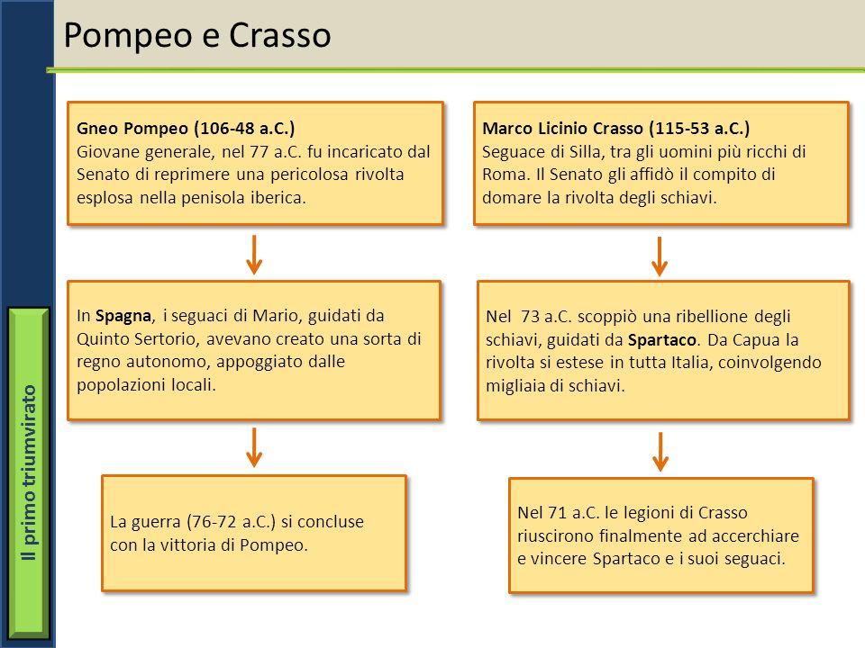 Pompeo e Crasso Gneo Pompeo (106-48 a.C.) Giovane generale, nel 77 a.C. fu incaricato dal Senato di reprimere una pericolosa rivolta esplosa nella pen