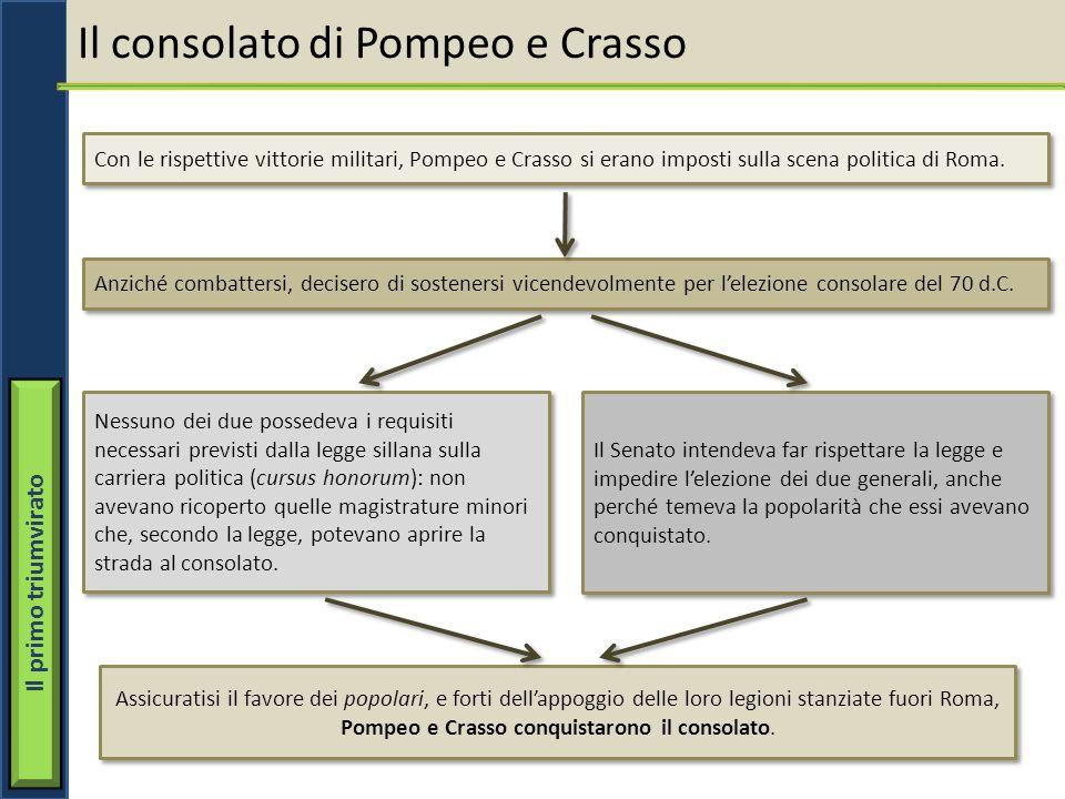 Il primo triumvirato Il consolato di Pompeo e Crasso Con le rispettive vittorie militari, Pompeo e Crasso si erano imposti sulla scena politica di Rom