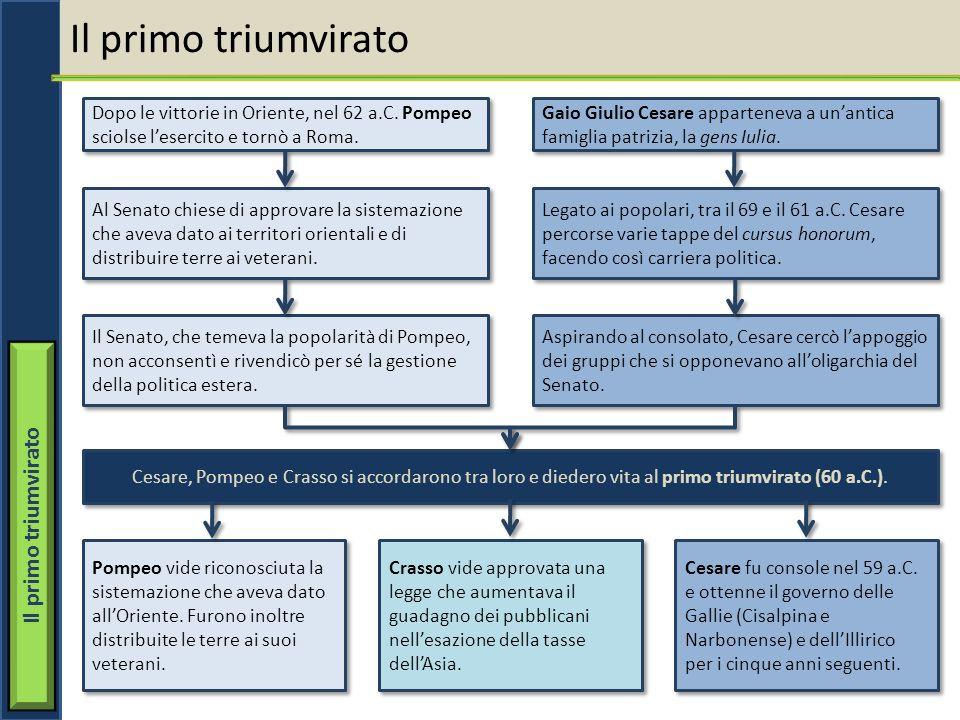 Il primo triumvirato Dopo le vittorie in Oriente, nel 62 a.C. Pompeo sciolse lesercito e tornò a Roma. Al Senato chiese di approvare la sistemazione c