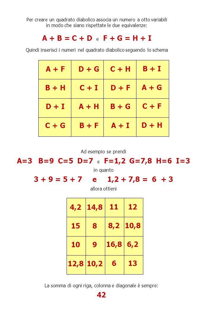 Per creare un quadrato diabolico associa un numero a otto variabili in modo che siano rispettate le due equivalenze: A + B = C + D e F + G = H + I Quindi inserisci i numeri nel quadrato diabolico seguendo lo schema A + F B + H D + I C + G D + G C + I A + H B + F C + H D + F B + G A + I B + I A + G C + F D + H Ad esempio se prendi A=3 B=9 C=5 D=7 e F=1,2 G=7,8 H=6 I=3 in quanto 3 + 9 = 5 + 7 e 1,2 + 7,8 = 6 + 3 allora ottieni 4,2 15 10 12,8 14,8 8 9 10,2 11 8,2 16,8 6 12 10,8 6,2 13 La somma di ogni riga, colonna e diagonale è sempre: 42