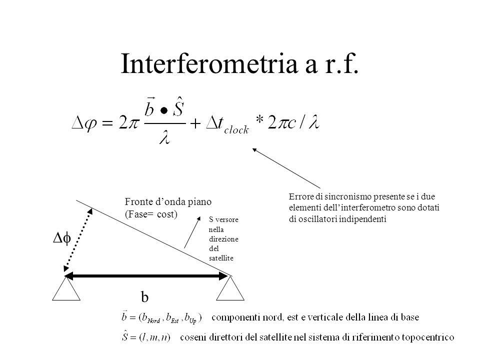 Interferometria a r.f. Fronte donda piano (Fase= cost) b S versore nella direzione del satellite Errore di sincronismo presente se i due elementi dell