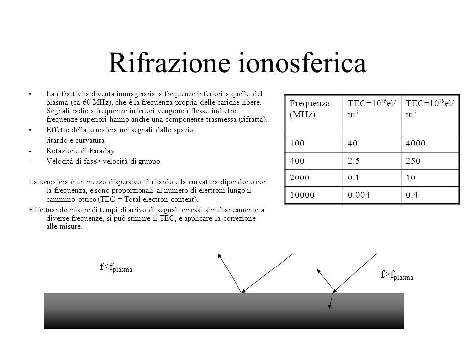 Rifrazione ionosferica La rifrattività diventa immaginaria a frequenze inferiori a quelle del plasma (ca 60 MHz), che è la frequenza propria delle car