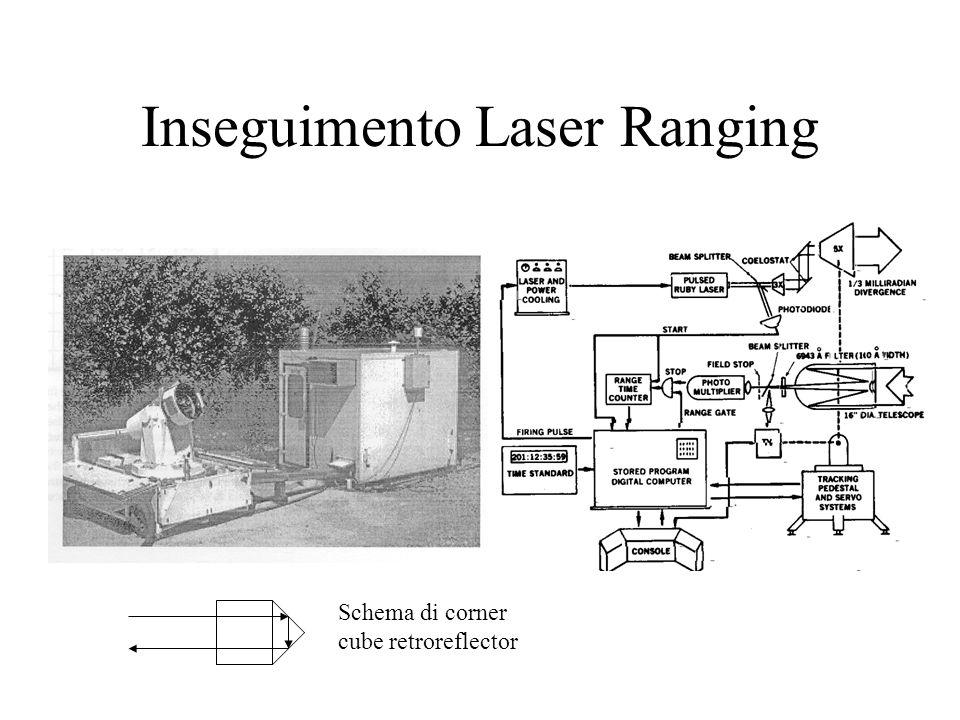 Inseguimento Laser Ranging Schema di corner cube retroreflector