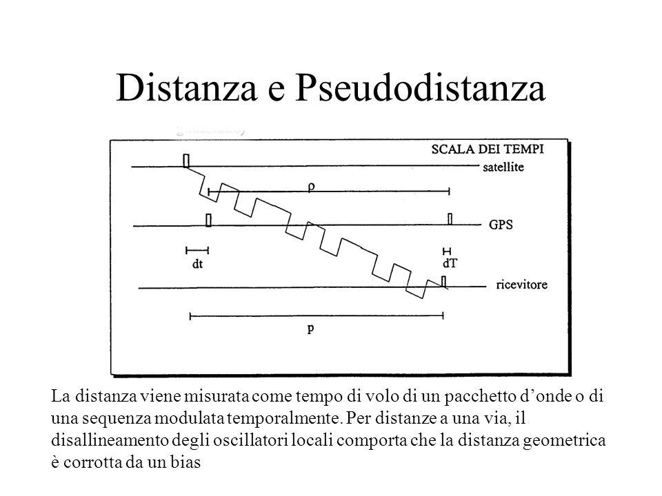 Distanza e Pseudodistanza La distanza viene misurata come tempo di volo di un pacchetto donde o di una sequenza modulata temporalmente. Per distanze a
