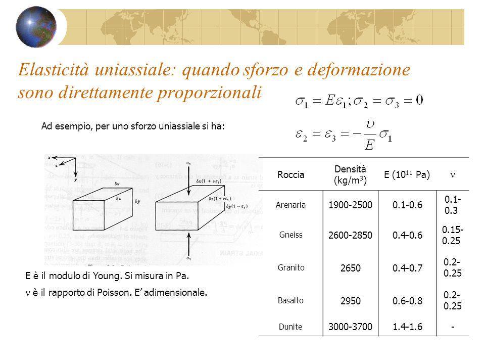 Elasticità uniassiale: quando sforzo e deformazione sono direttamente proporzionali Ad esempio, per uno sforzo uniassiale si ha: E è il modulo di Youn