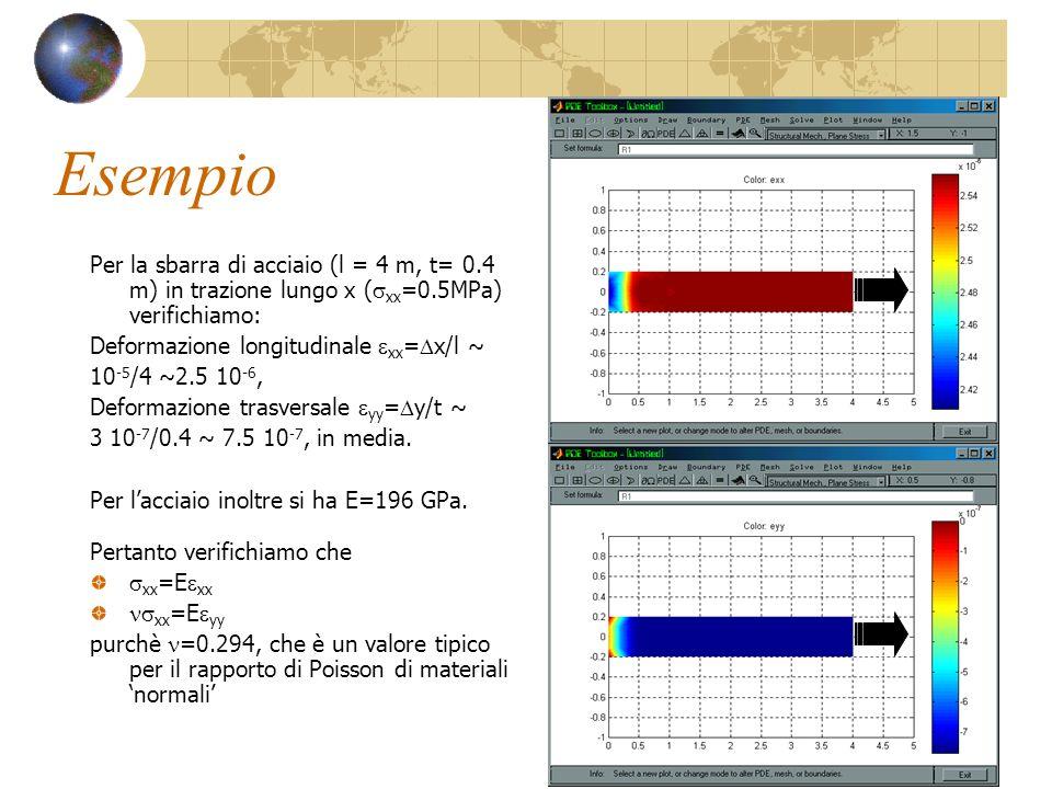 Esempio Per la sbarra di acciaio (l = 4 m, t= 0.4 m) in trazione lungo x ( xx =0.5MPa) verifichiamo: Deformazione longitudinale xx = x/l ~ 10 -5 /4 ~2