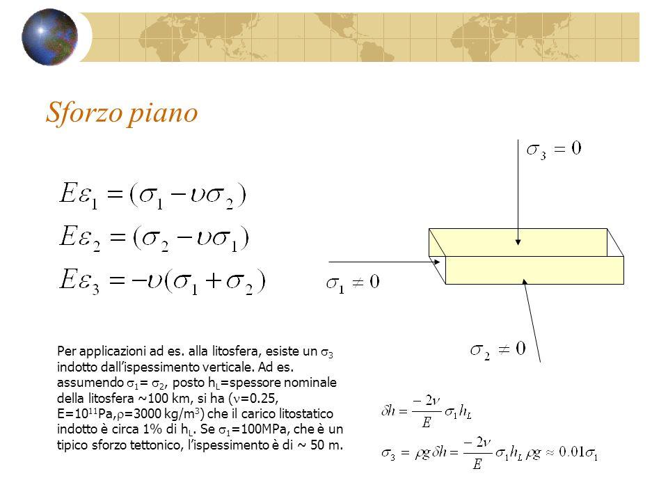 Sforzo piano Per applicazioni ad es. alla litosfera, esiste un 3 indotto dallispessimento verticale. Ad es. assumendo 1 = 2, posto h L =spessore nomin