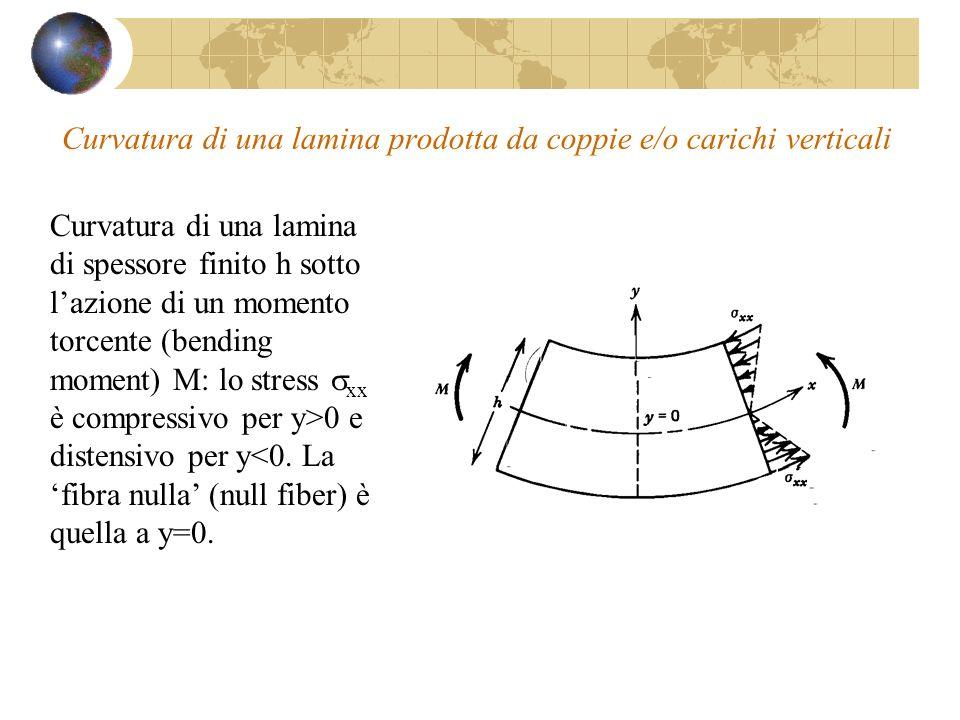 Curvatura di una lamina prodotta da coppie e/o carichi verticali Curvatura di una lamina di spessore finito h sotto lazione di un momento torcente (be