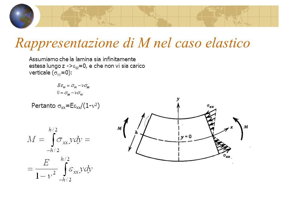 Rappresentazione di M nel caso elastico Assumiamo che la lamina sia infinitamente estesa lungo z -> zz =0, e che non vi sia carico verticale ( yy =0):