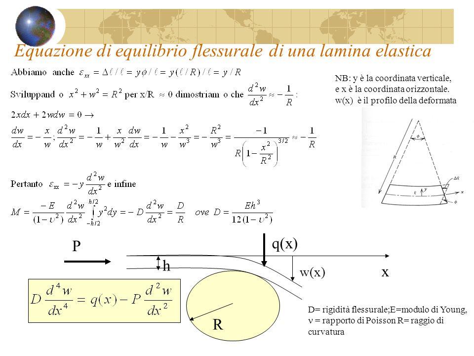 Equazione di equilibrio flessurale di una lamina elastica P q(x) R x w(x) h D= rigidità flessurale;E=modulo di Young, = rapporto di Poisson R= raggio
