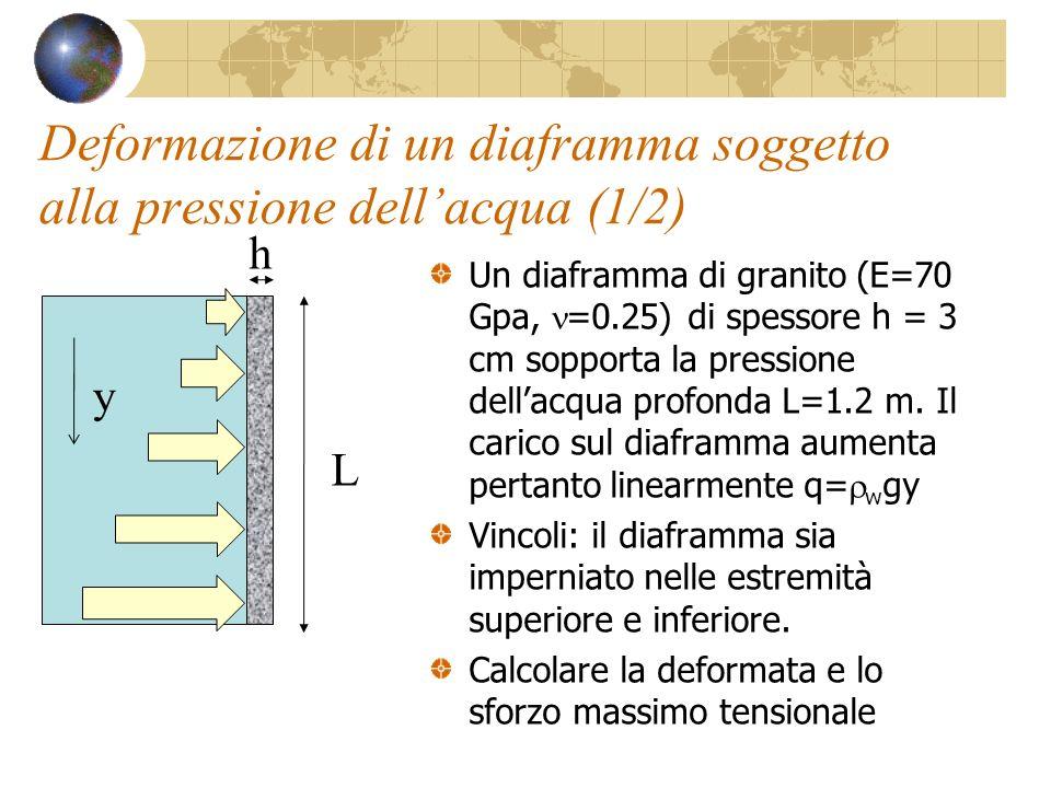 Deformazione di un diaframma soggetto alla pressione dellacqua (1/2) Un diaframma di granito (E=70 Gpa, =0.25) di spessore h = 3 cm sopporta la pressi