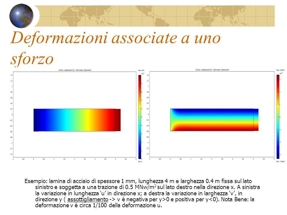 Risposta della litosfera (2/2) Cerchiamo una risposta della litosfera alla stessa lunghezza donda della sollecitazione topografica: Otteniamo che la eq.