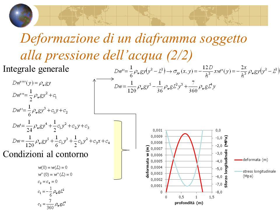 Deformazione di un diaframma soggetto alla pressione dellacqua (2/2) Integrale generale Condizioni al contorno